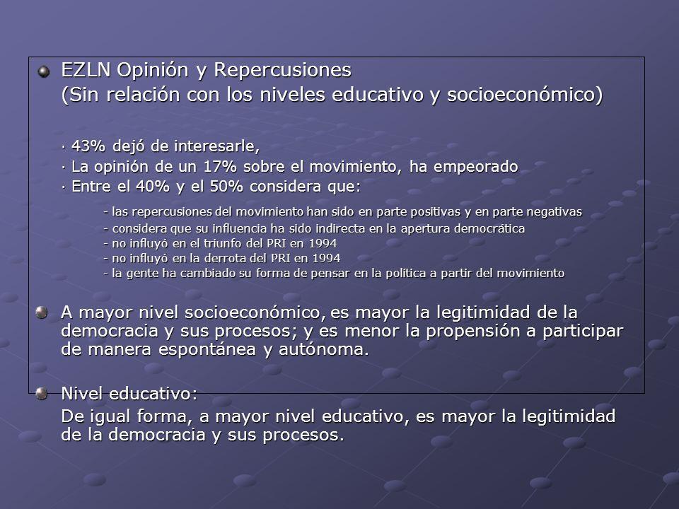 EZLN Opinión y Repercusiones