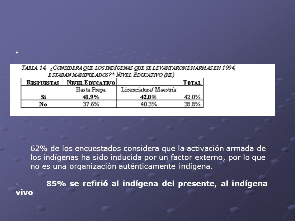 62% de los encuestados considera que la activación armada de