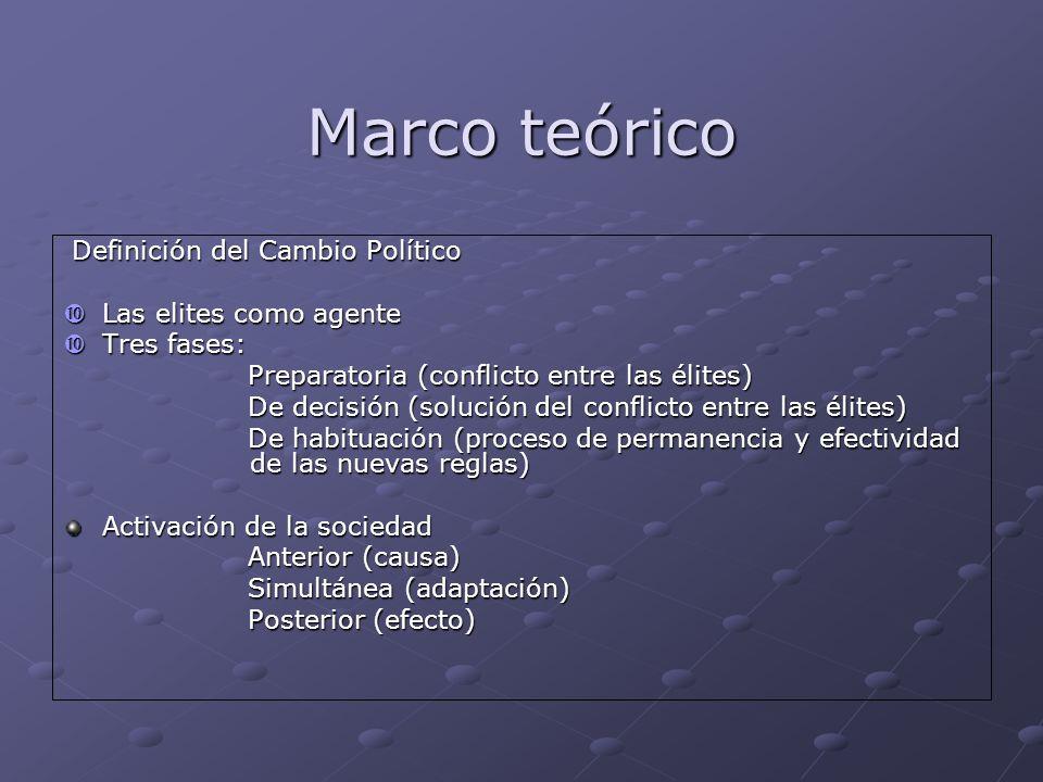 Marco teórico Definición del Cambio Político Las elites como agente