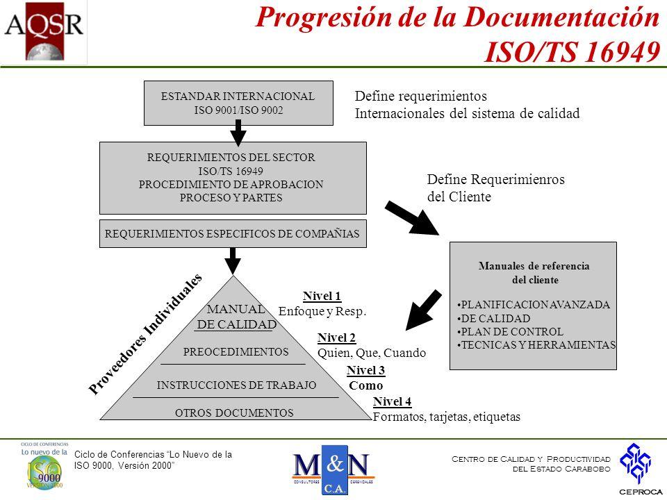 Progresión de la Documentación ISO/TS 16949