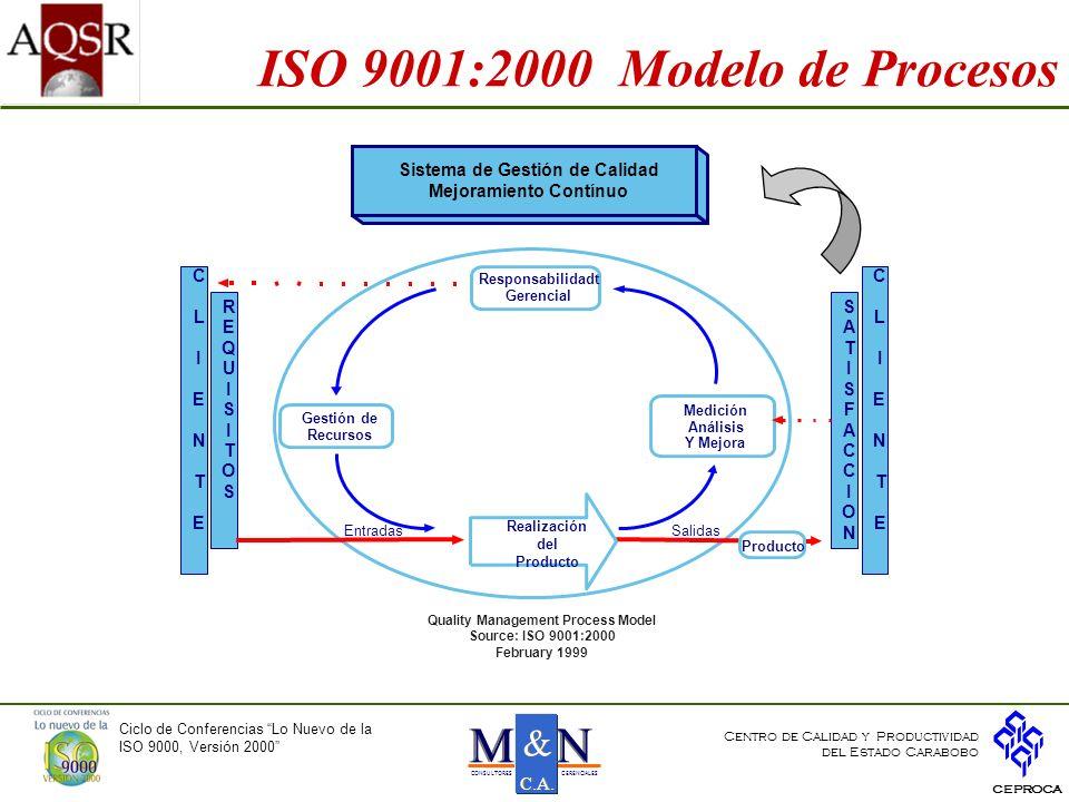 ISO 9001:2000 Modelo de Procesos