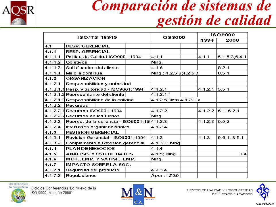 Comparación de sistemas de gestión de calidad