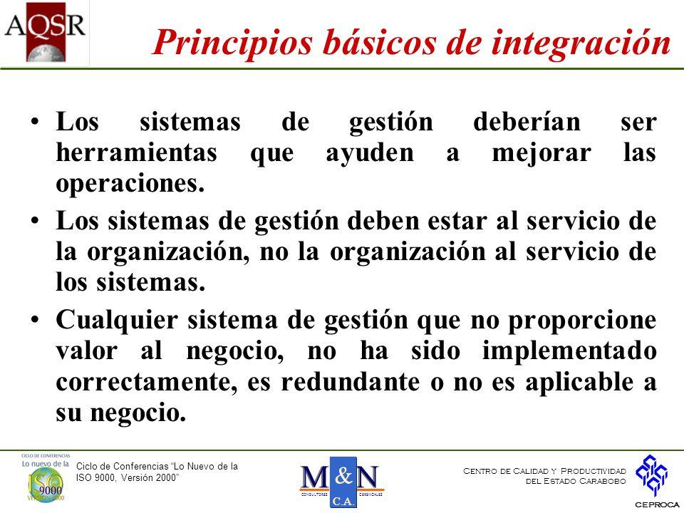 Principios básicos de integración