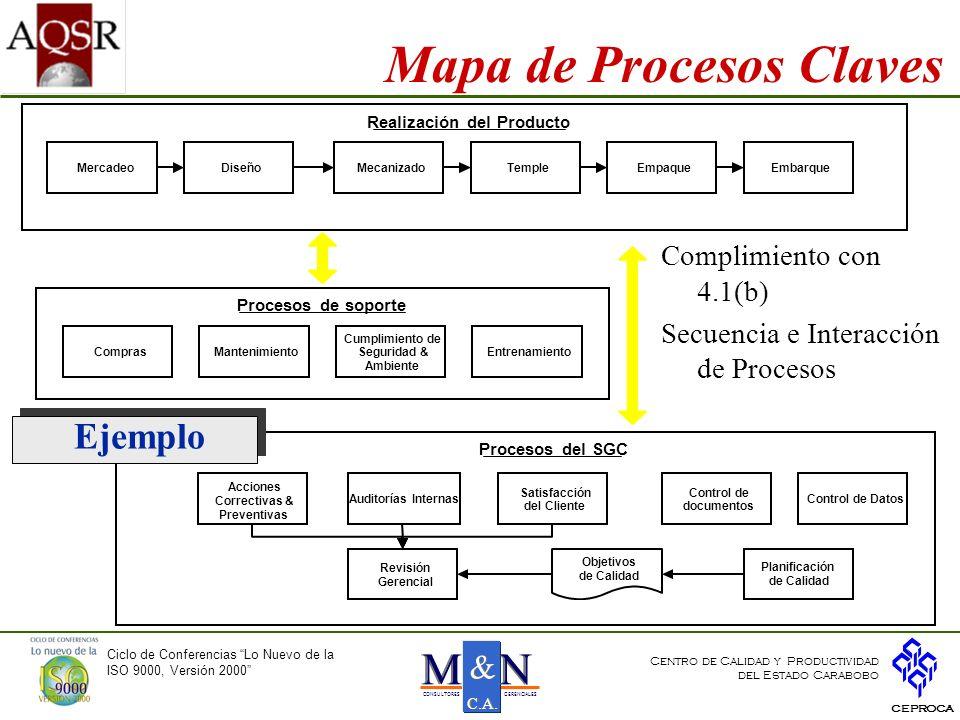 Mapa de Procesos Claves