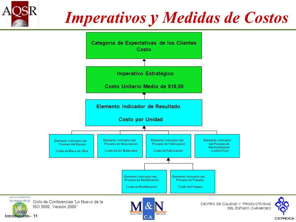 Imperativos y Medidas de Costos