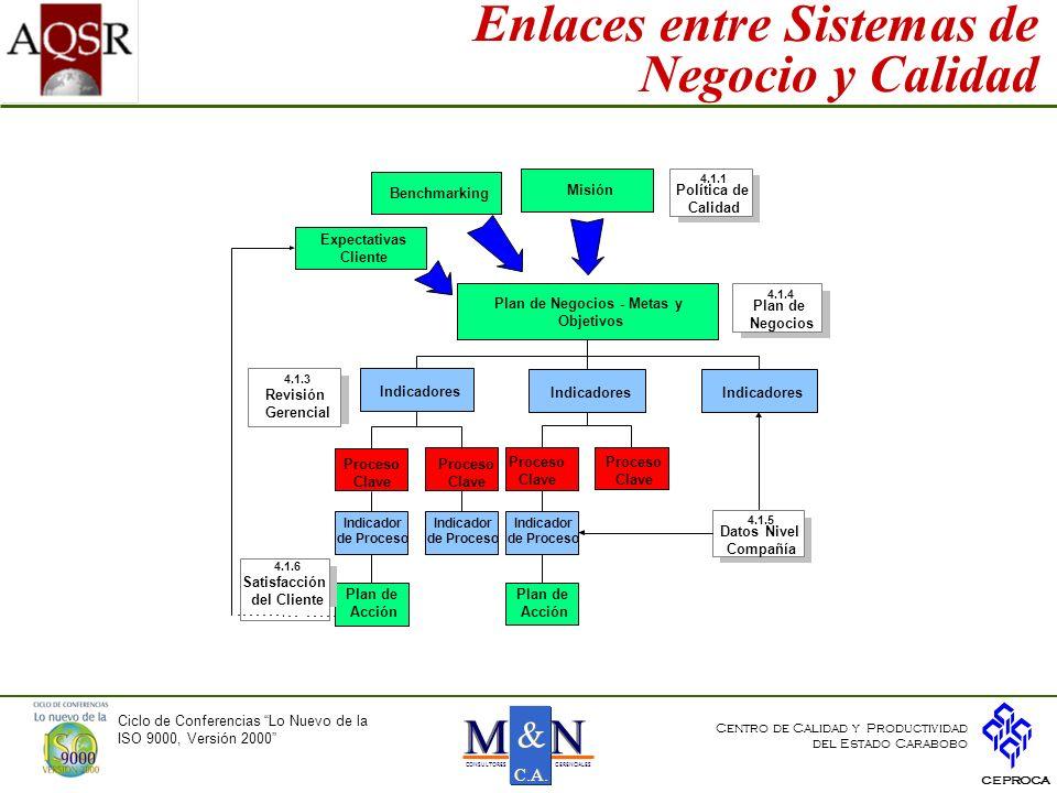 Enlaces entre Sistemas de Negocio y Calidad