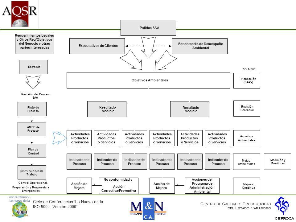 Objetivos Ambientales Expectativas de Clientes Ambiental
