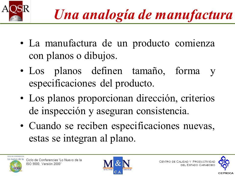 Una analogía de manufactura