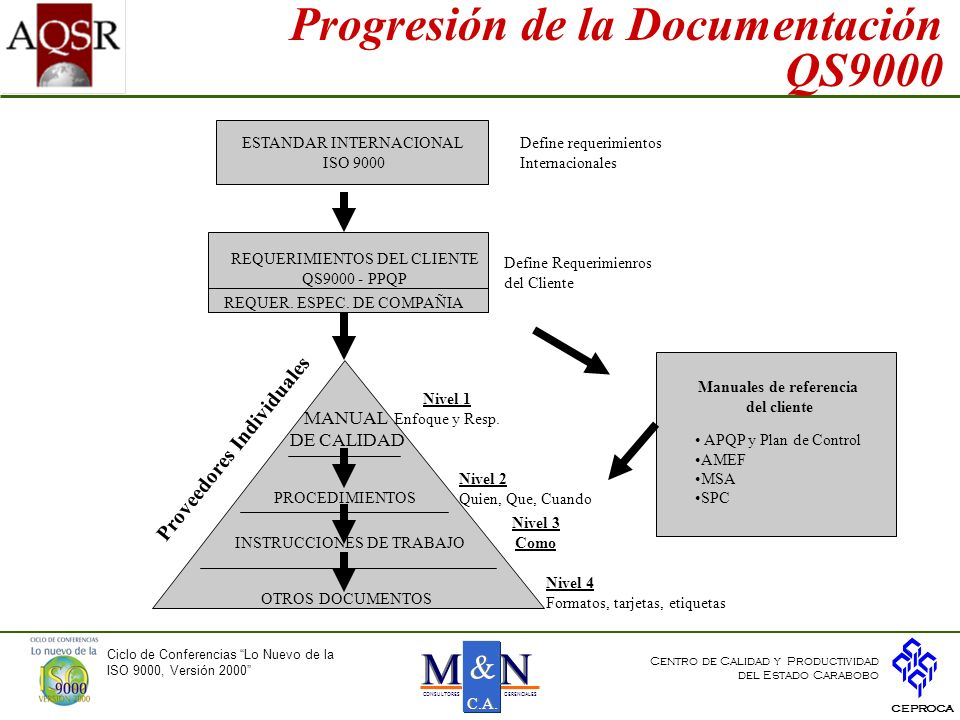 Progresión de la Documentación QS9000