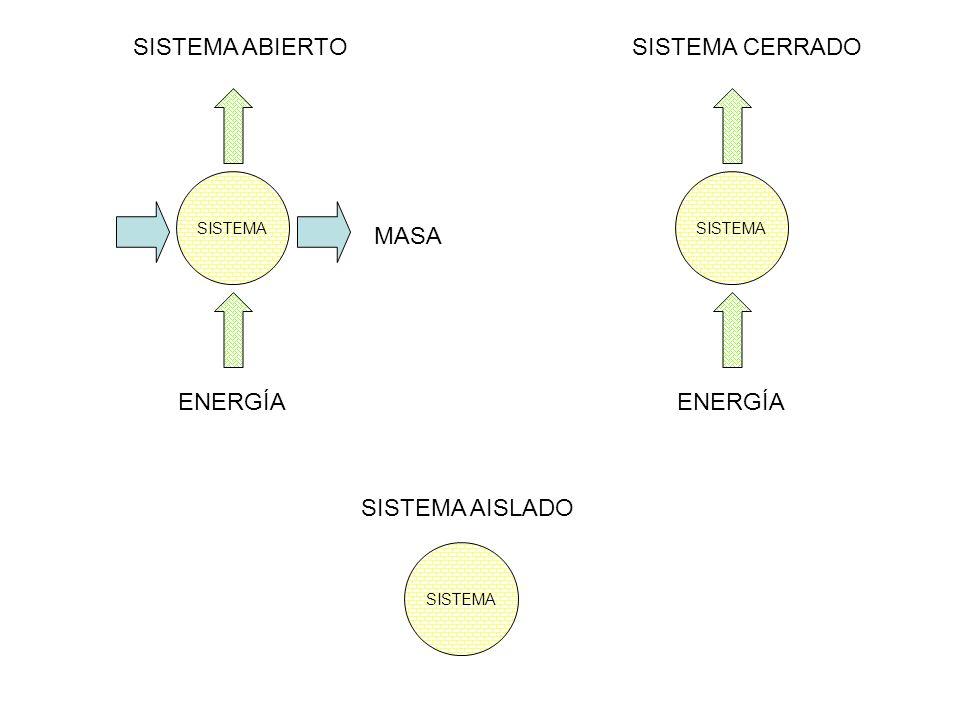 SISTEMA ABIERTO MASA ENERGÍA SISTEMA CERRADO ENERGÍA SISTEMA AISLADO
