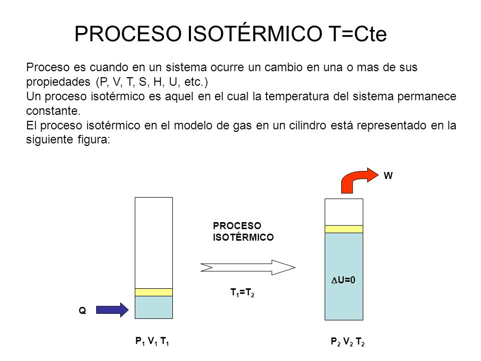 PROCESO ISOTÉRMICO T=Cte