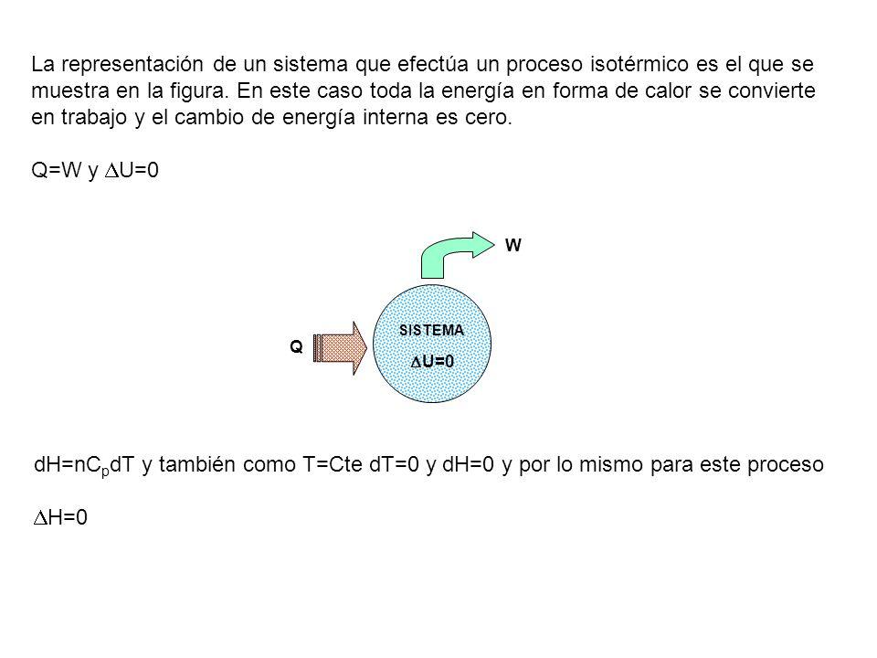 La representación de un sistema que efectúa un proceso isotérmico es el que se muestra en la figura. En este caso toda la energía en forma de calor se convierte en trabajo y el cambio de energía interna es cero.