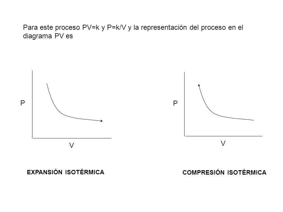 Para este proceso PV=k y P=k/V y la representación del proceso en el diagrama PV es