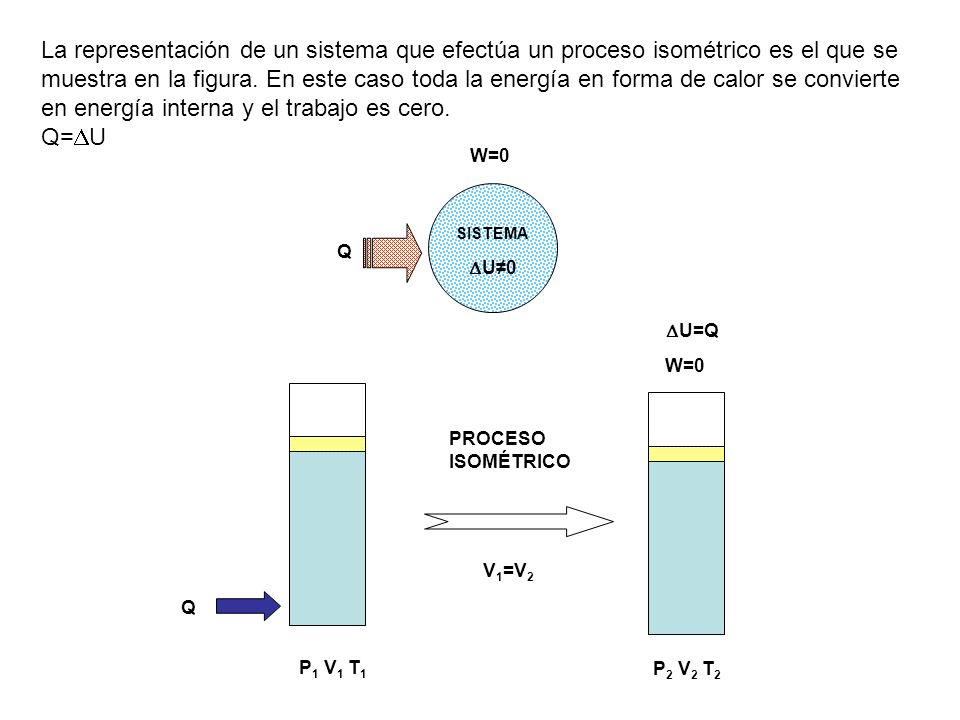La representación de un sistema que efectúa un proceso isométrico es el que se muestra en la figura. En este caso toda la energía en forma de calor se convierte en energía interna y el trabajo es cero.