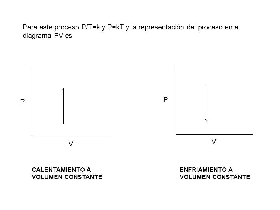Para este proceso P/T=k y P=kT y la representación del proceso en el diagrama PV es