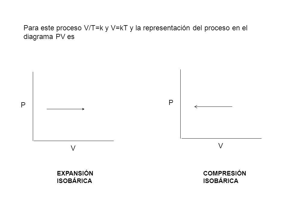 Para este proceso V/T=k y V=kT y la representación del proceso en el diagrama PV es