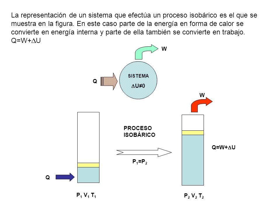 La representación de un sistema que efectúa un proceso isobárico es el que se muestra en la figura. En este caso parte de la energía en forma de calor se convierte en energía interna y parte de ella también se convierte en trabajo.