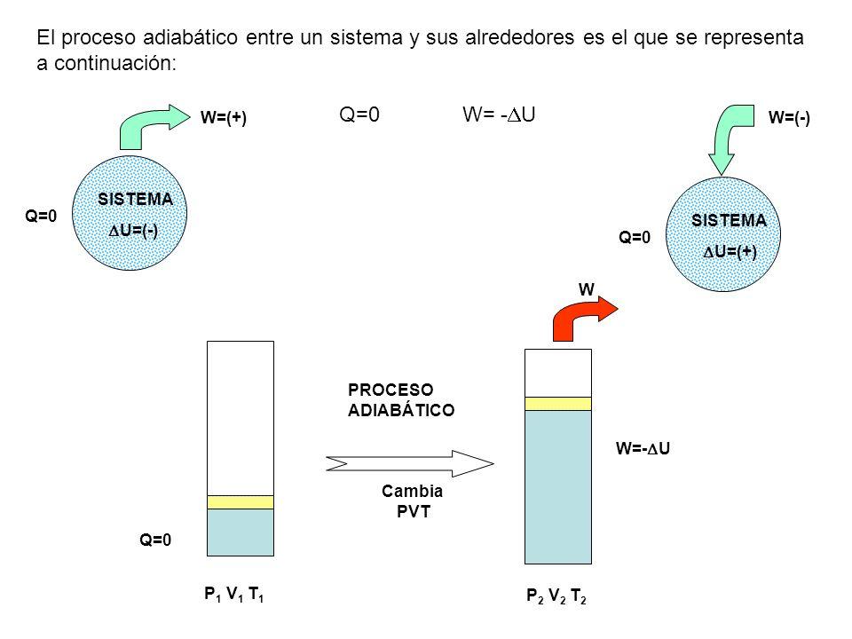 El proceso adiabático entre un sistema y sus alrededores es el que se representa a continuación: