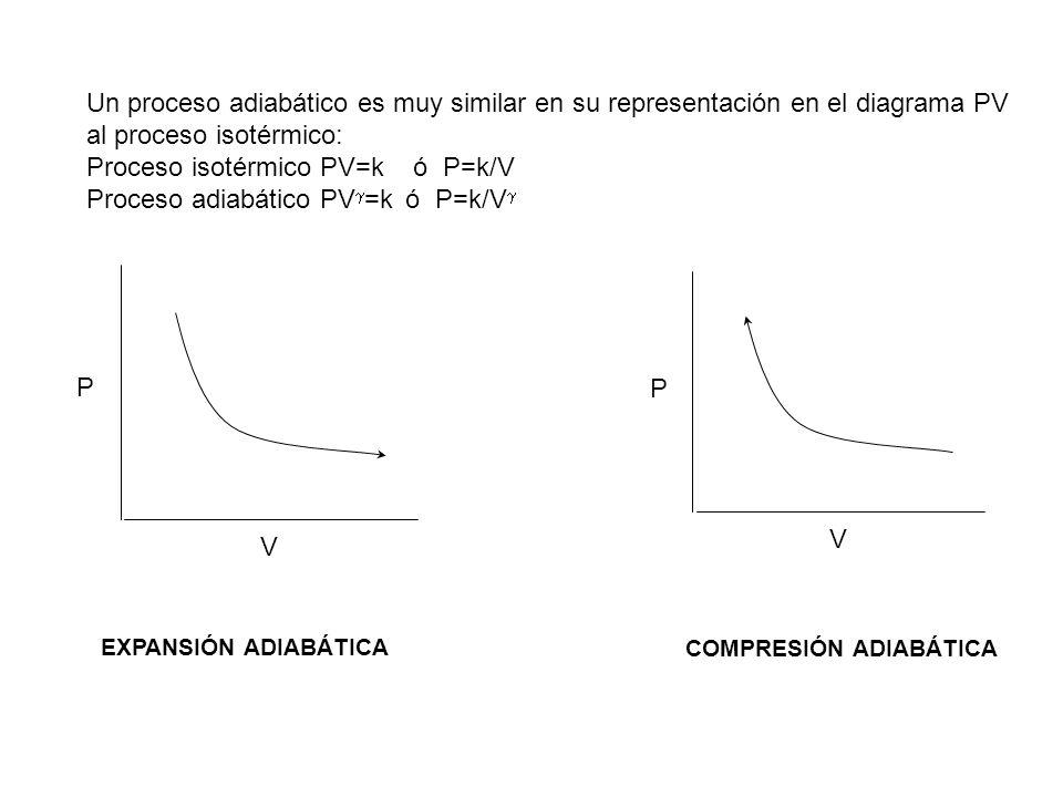 Proceso isotérmico PV=k ó P=k/V Proceso adiabático PV=k ó P=k/V
