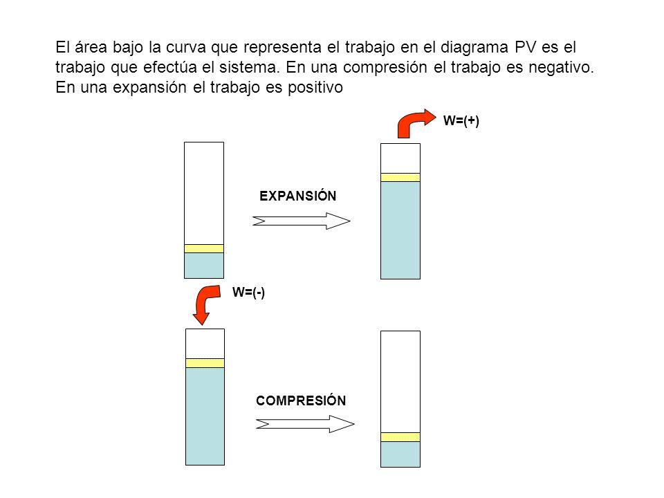 El área bajo la curva que representa el trabajo en el diagrama PV es el trabajo que efectúa el sistema. En una compresión el trabajo es negativo. En una expansión el trabajo es positivo