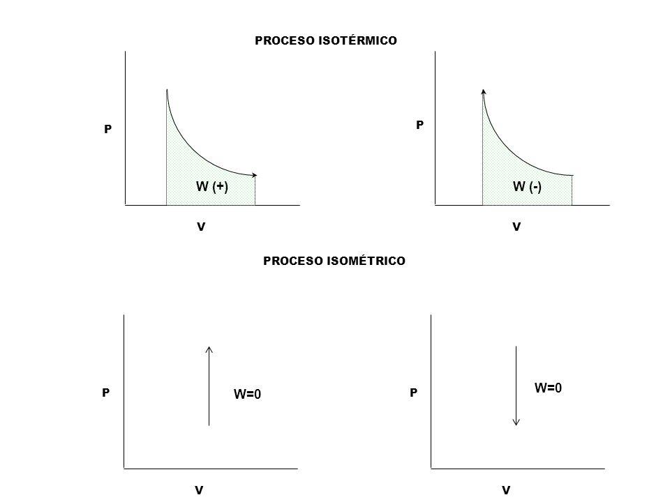 W (+) W (-) W=0 W=0 PROCESO ISOTÉRMICO P V P V PROCESO ISOMÉTRICO P V