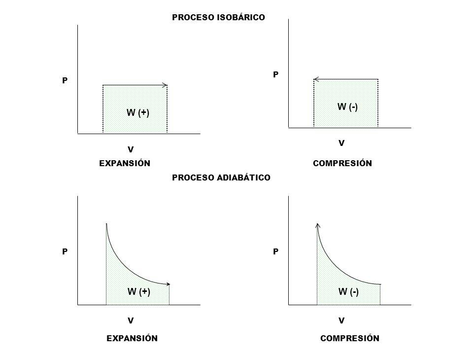 W (-) W (+) W (+) W (-) PROCESO ISOBÁRICO P P V V EXPANSIÓN COMPRESIÓN