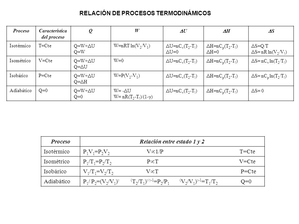 Característica del proceso Relación entre estado 1 y 2