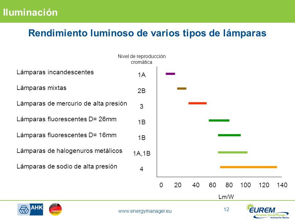 rendimiento luminoso de varios tipos de lmparas