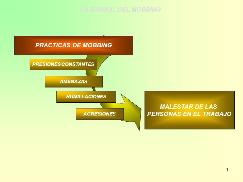 LA ESPIRAL DEL MOBBING PRACTICAS DE MOBBING MALESTAR DE LAS