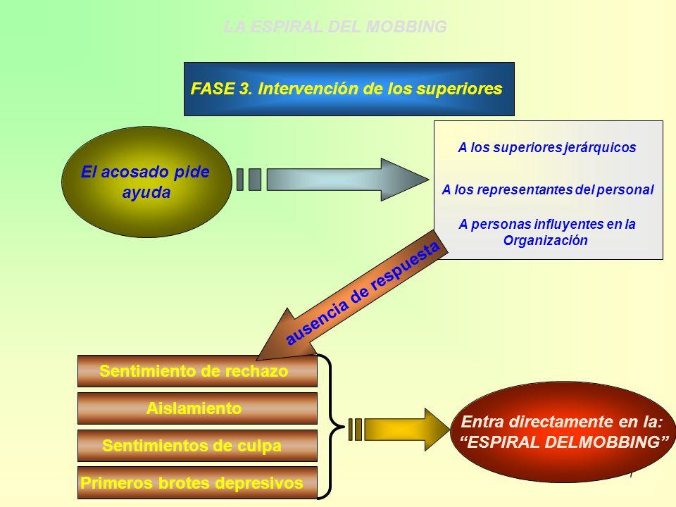 FASE 3. Intervención de los superiores