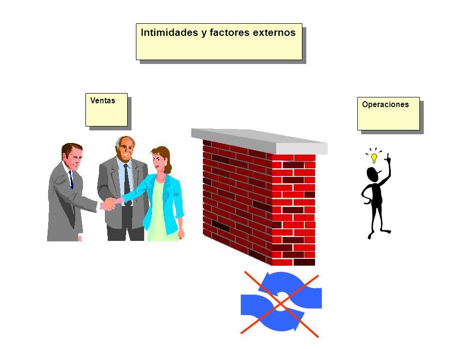 Intimidades y factores externos