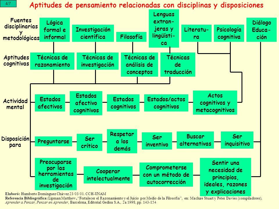 Aptitudes de pensamiento relacionadas con disciplinas y disposiciones