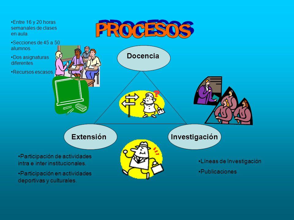 PROCESOS Docencia Extensión Investigación