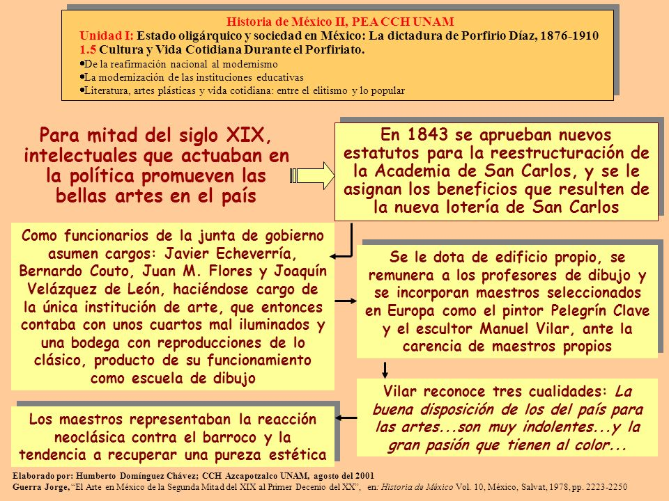 Historia de México II, PEA CCH UNAM
