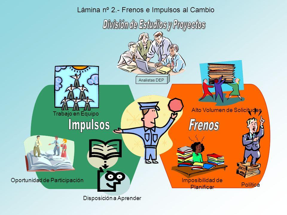 Impulsos Frenos Lámina nº 2.- Frenos e Impulsos al Cambio