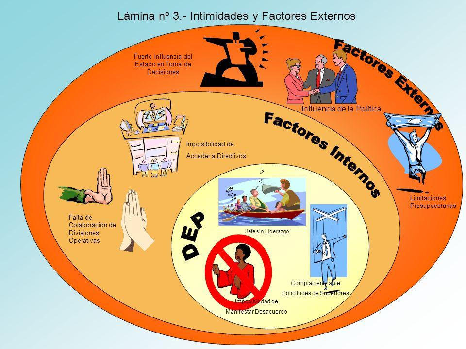 Factores Externos Factores Internos DEP
