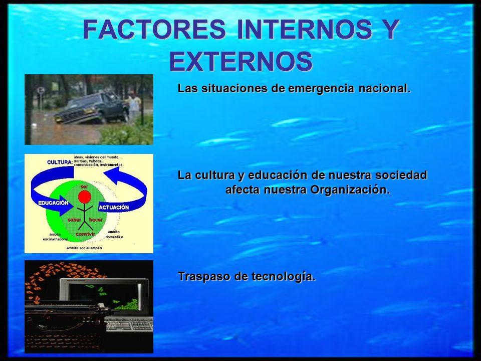 FACTORES INTERNOS Y EXTERNOS