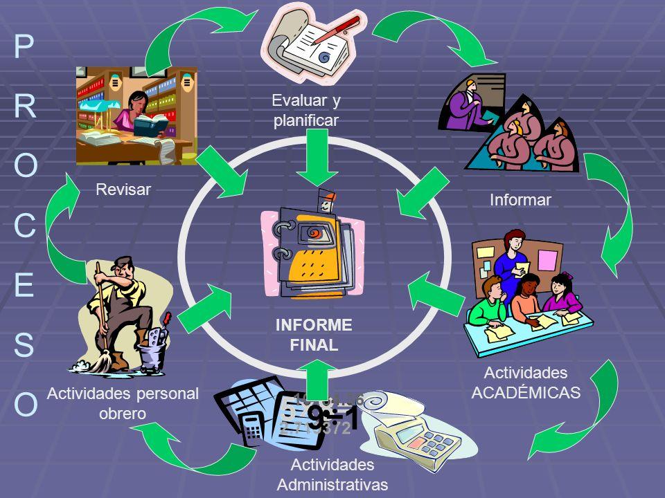 P R O C E S Evaluar y planificar Revisar Informar INFORME FINAL