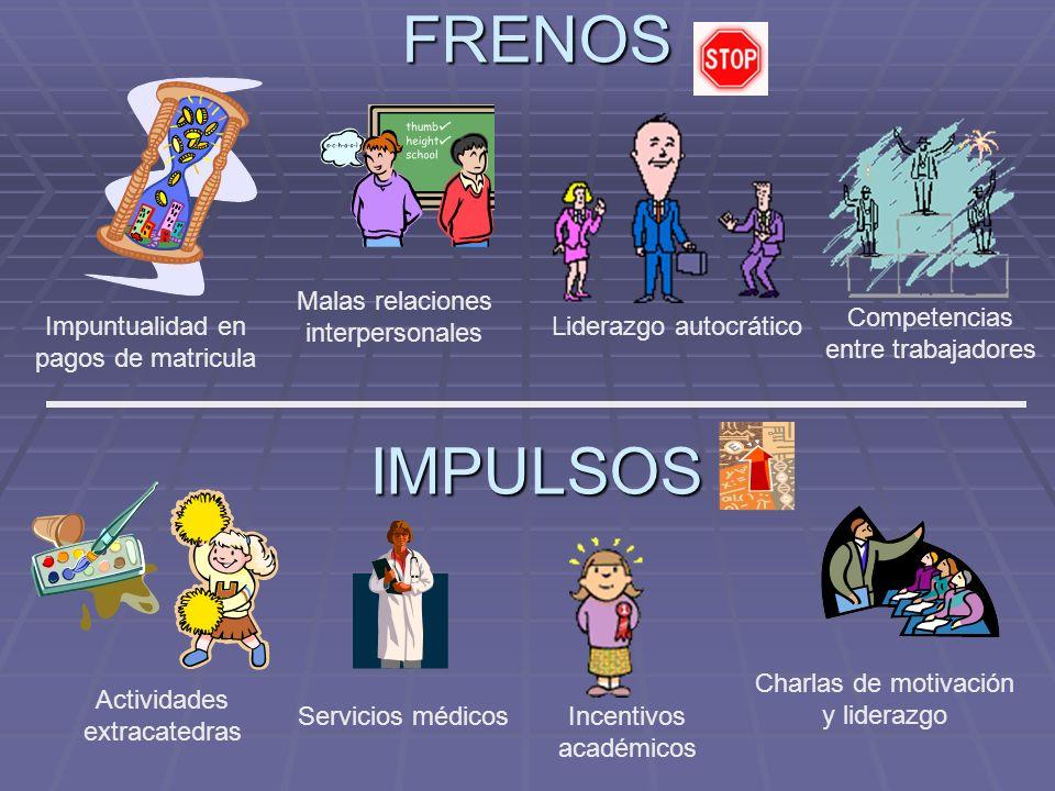 FRENOS IMPULSOS Malas relaciones interpersonales