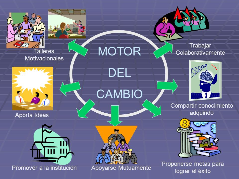 MOTOR DEL CAMBIO Trabajar Colaborativamente Talleres Motivacionales