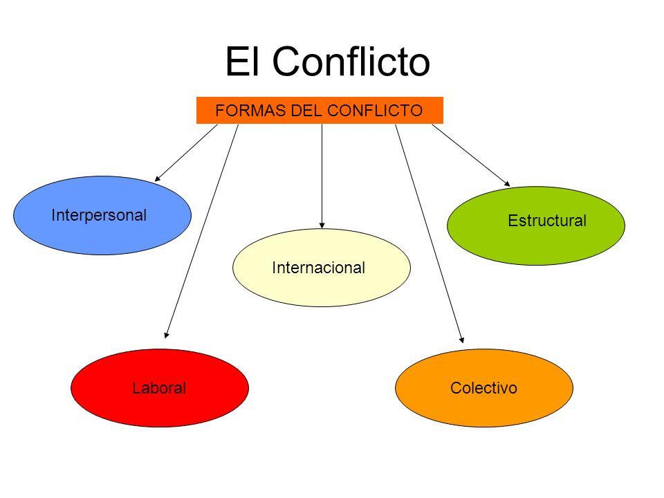 El Conflicto FORMAS DEL CONFLICTO Interpersonal Estructural
