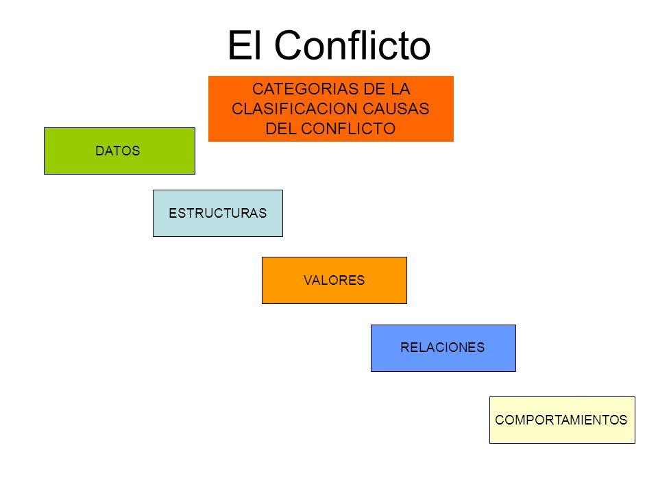 CATEGORIAS DE LA CLASIFICACION CAUSAS DEL CONFLICTO