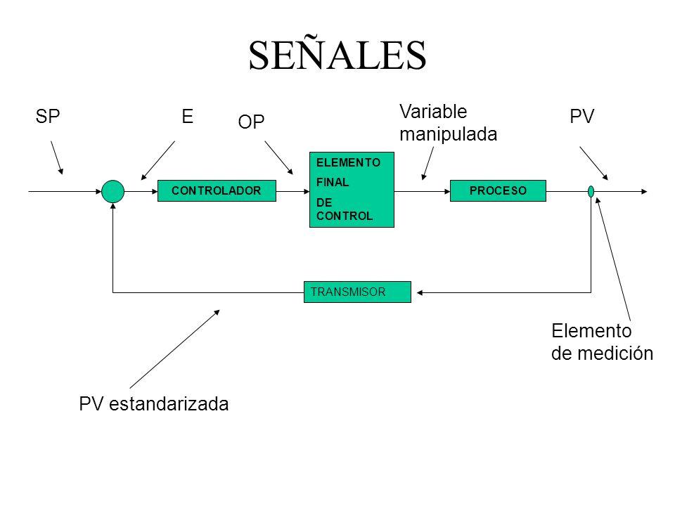 SEÑALES Variable manipulada SP E PV OP Elemento de medición