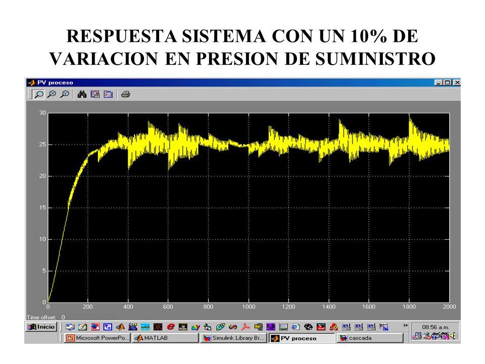 RESPUESTA SISTEMA CON UN 10% DE VARIACION EN PRESION DE SUMINISTRO