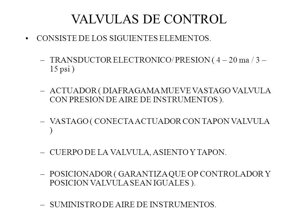VALVULAS DE CONTROL CONSISTE DE LOS SIGUIENTES ELEMENTOS.