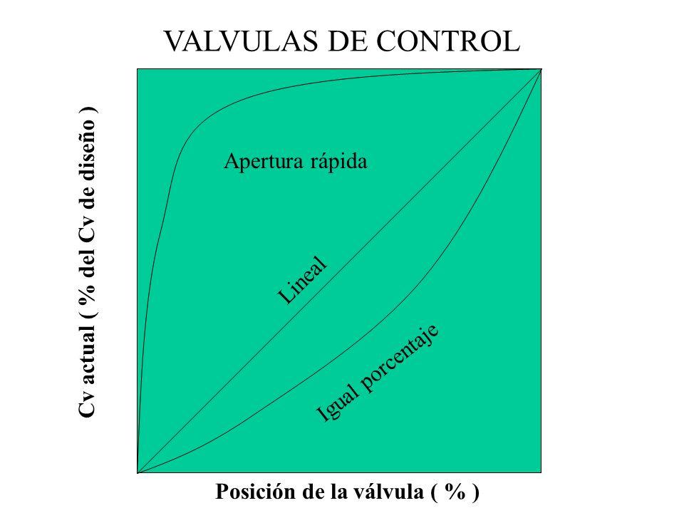 Cv actual ( % del Cv de diseño ) Posición de la válvula ( % )