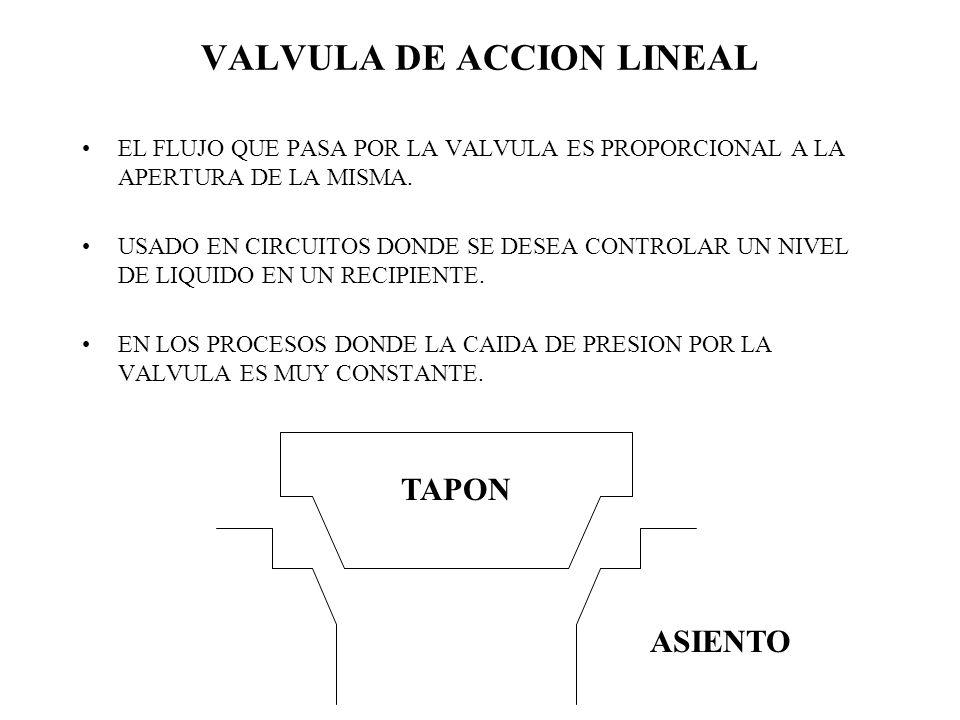 VALVULA DE ACCION LINEAL