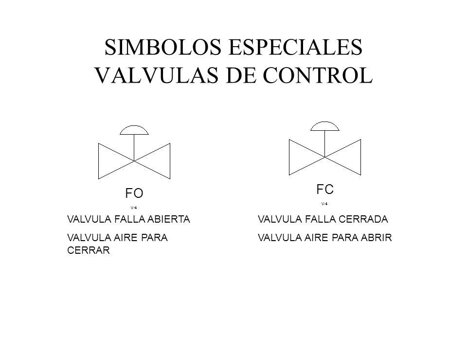 SIMBOLOS ESPECIALES VALVULAS DE CONTROL