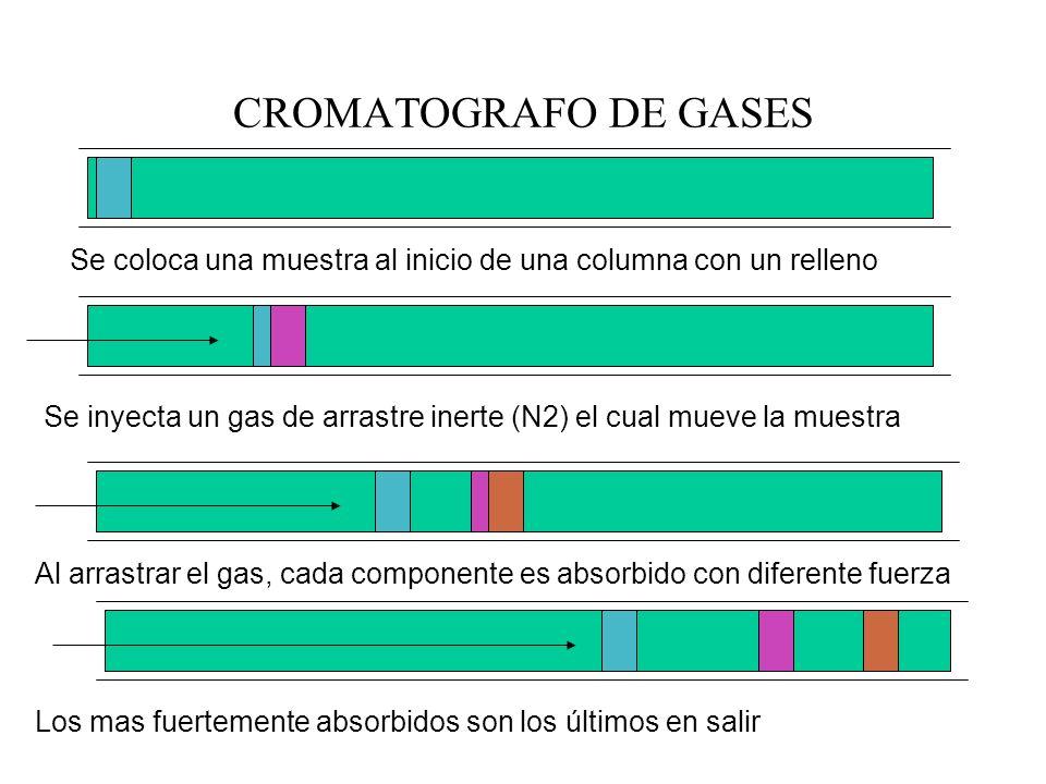 CROMATOGRAFO DE GASESSe coloca una muestra al inicio de una columna con un relleno.
