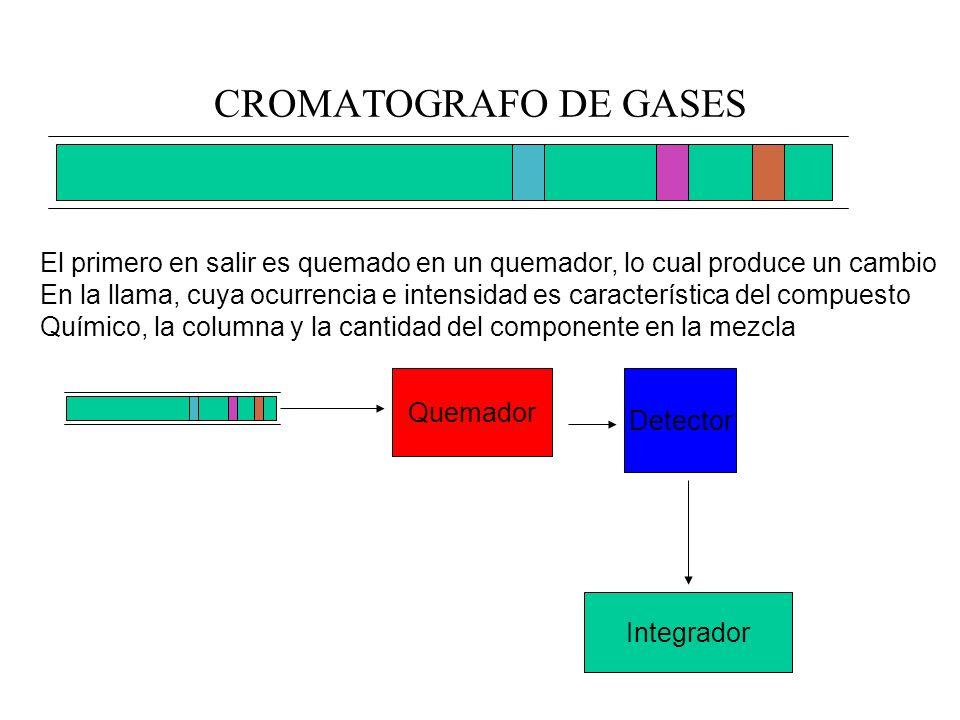 CROMATOGRAFO DE GASES El primero en salir es quemado en un quemador, lo cual produce un cambio.